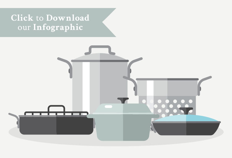 Learn how to choose cookware to suit your style, skill, and budget.