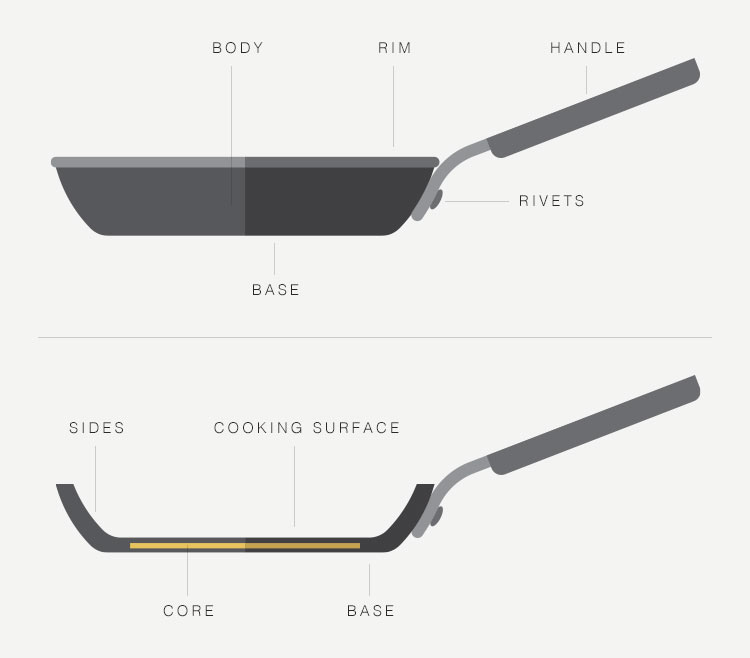 Common terms used to describe the anatomy of a cooking pan.